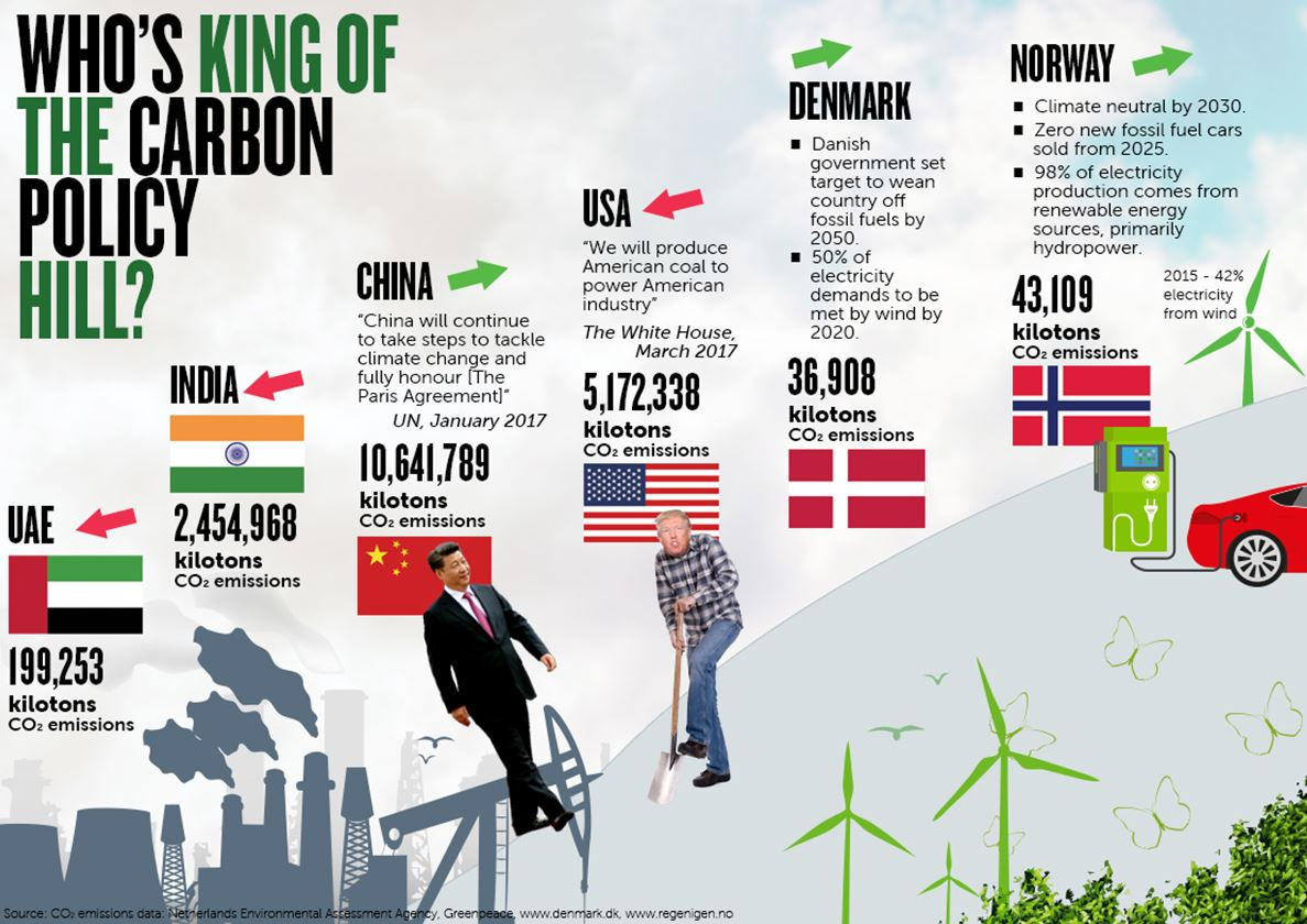 carbon-infographic