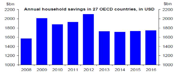 new zealands household savings is the worst according to oecd Is that the oecd household income ranking is based on persons while the national insurance institute's is based on households 4 the lis database is calibrated in such a way that data can be.