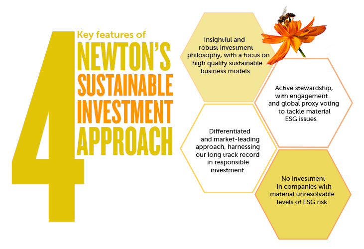 Sustainable investment approach